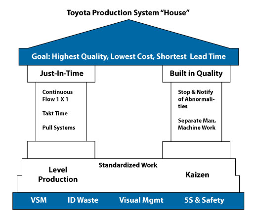 ToyotaProductionSystem2016